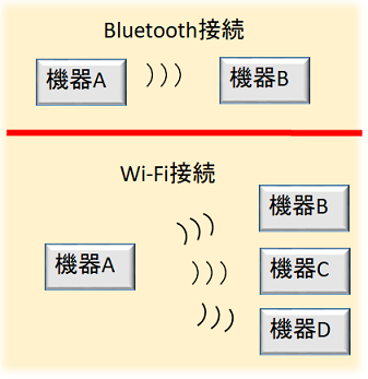 2bc2375b5e Bluetoothとは?接続方法とバージョンやプロファイルについて解説