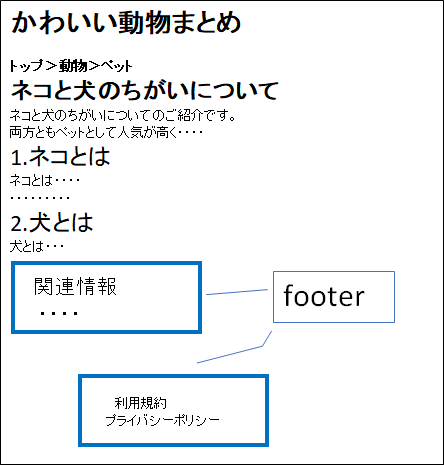 footer要素のSample